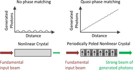 periodically poled nonlinear crystals