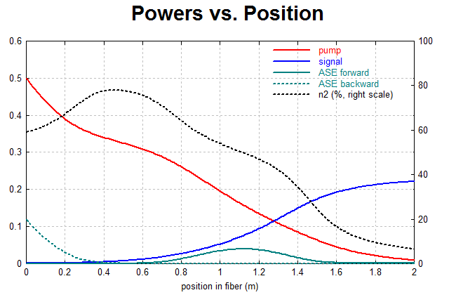 powers vs. position
