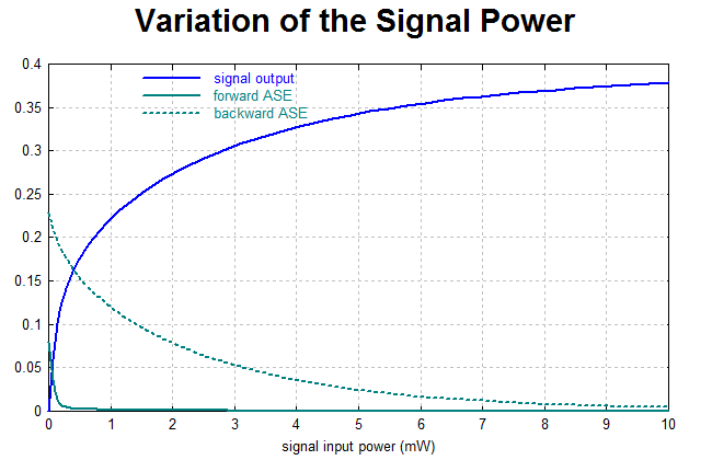 variation of signal power
