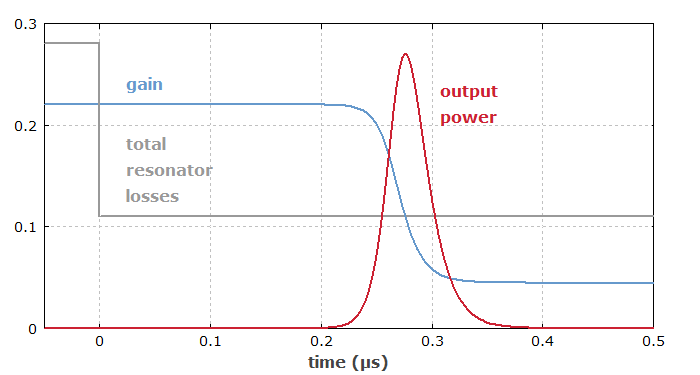 gain and loss in an actively Q-switched laser