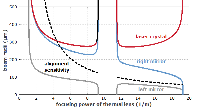 stability zones of a laser resonator, also showing the alignment sensitivity