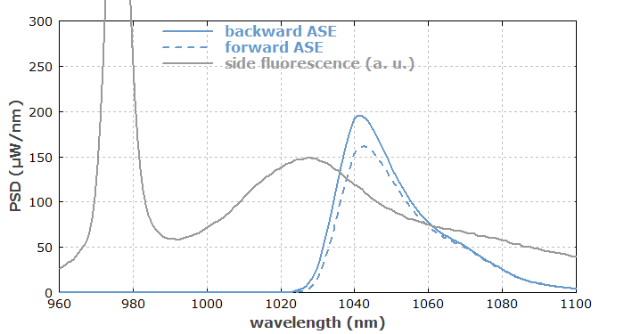 ASE spectrum of ytterbium-doped fiber amplifier