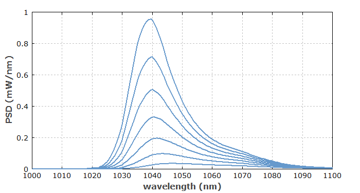 ASE spectra of ytterbium-doped fiber amplifier