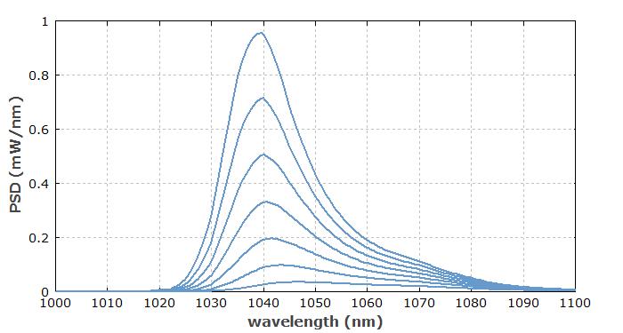 Rp Photonics Encyclopedia Amplified Spontaneous Emission