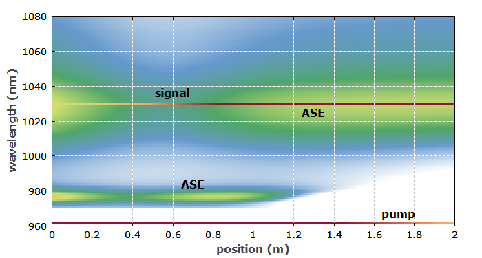 ASE distribution in fiber amplifier