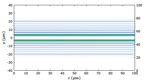 beam profile in multimode fiber