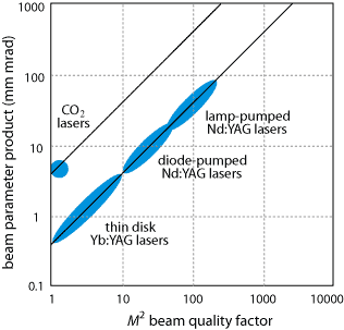 beam parameter product vs. M2