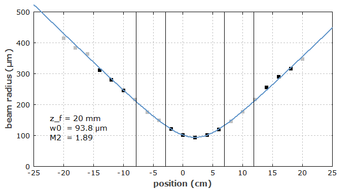 beam quality calculation from measured caustic