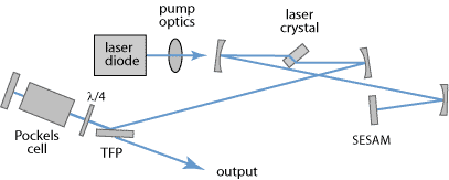 cavity-dumped picosecond laser