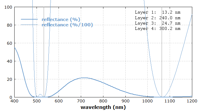 reflectivity spectrum of anti-reflection coating