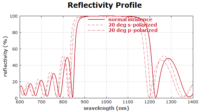 reflectivity profile of a Bragg mirror