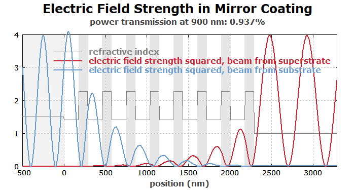 optical intensities within a Bragg mirror