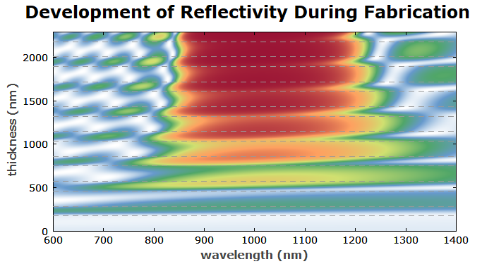 reflectivity evolution of a Bragg mirror during growth