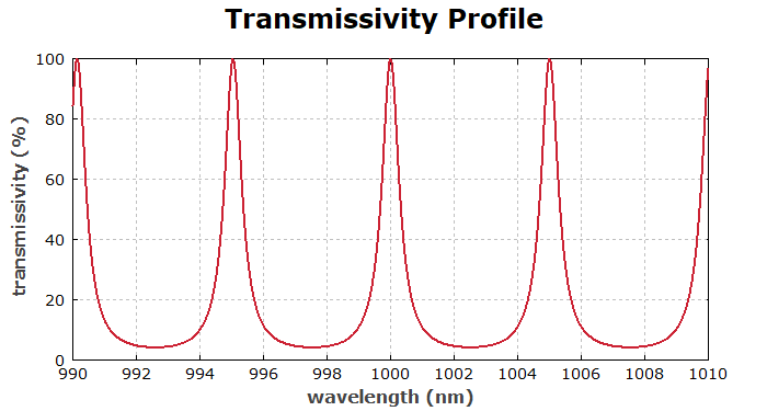transmittivity profile of an air-spaced etalon