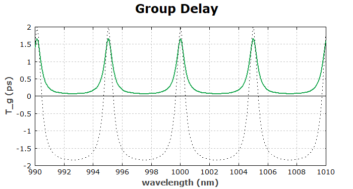 group delay for transmission through an air-spaced etalon
