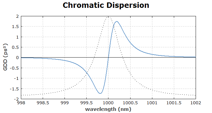 group delay dispersion for transmission through an air-spaced etalon