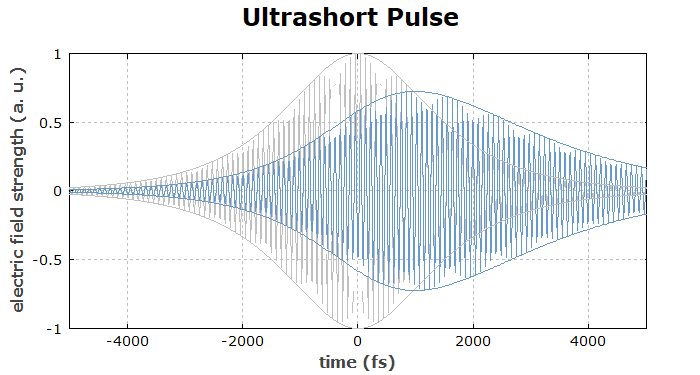 ultrashort pulse transmitted through an etalon