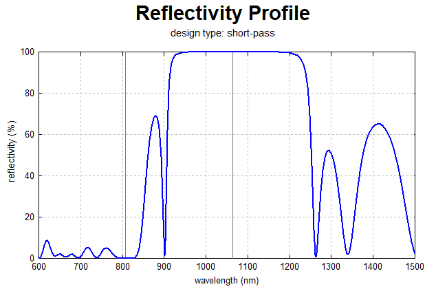 reflectivity profile of short-pass filter