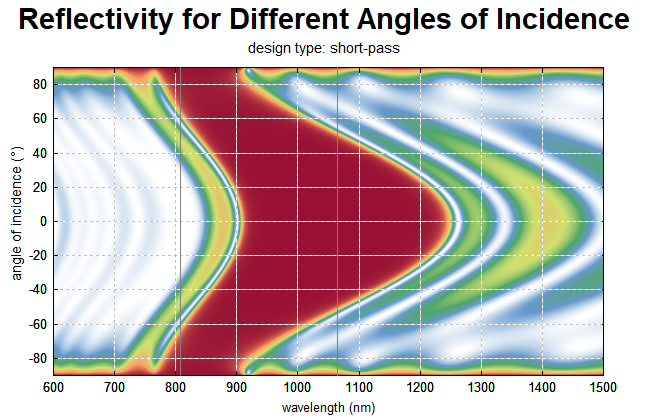 reflectivity of optical filter vs. wavelength and angle