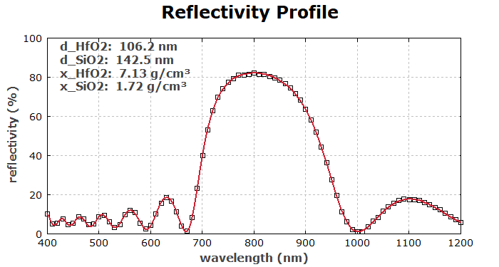 fitted reflectivity profile of the test structure