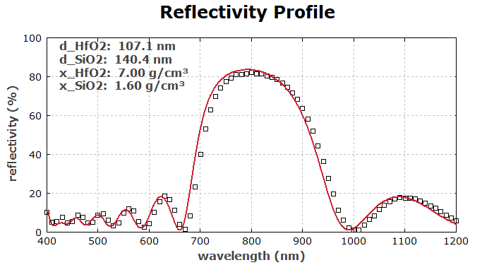 reflectivity profile of the test structure without fitting