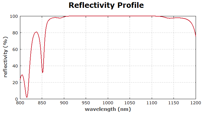 reflectivity profile of a GTI