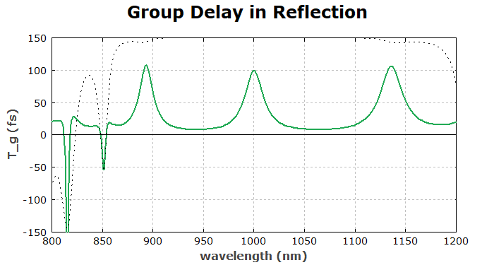 group delay at a GTI