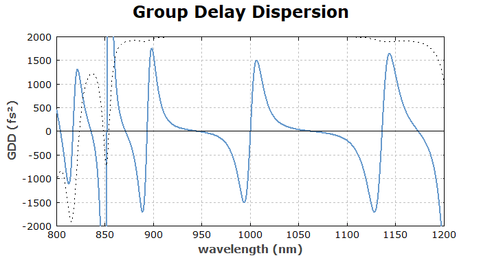 group delay dispersion of a GTI