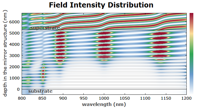 field intensity distribution at a GTI