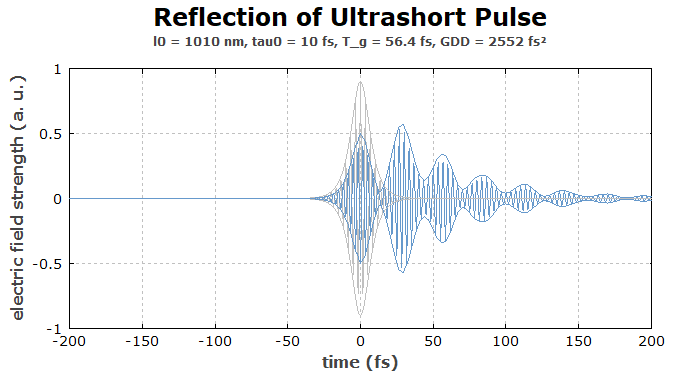 ultrashort pulse reflected on a GTI