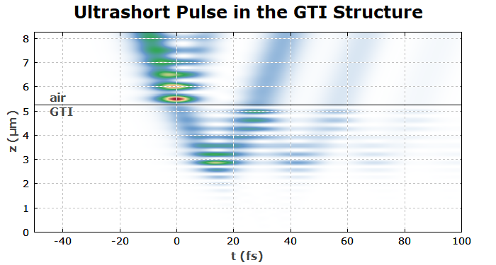 ultrashort pulse in a GTI