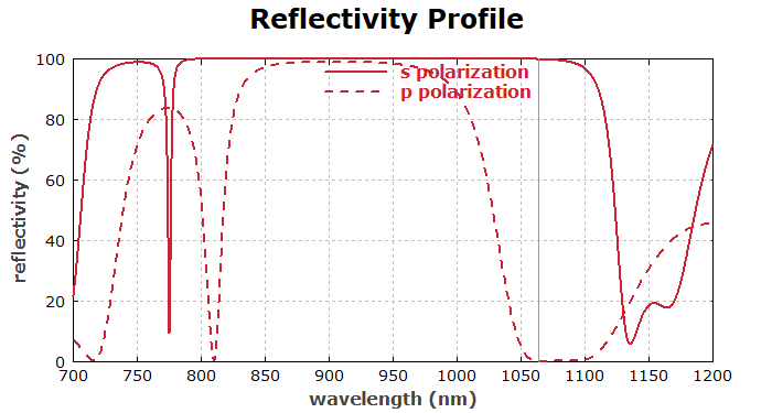 reflectivity profile of a thin-film plate polarizer