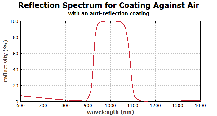 reflectivity spectrum of a rugate filter