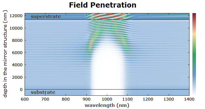 field penetration in a rugate filter