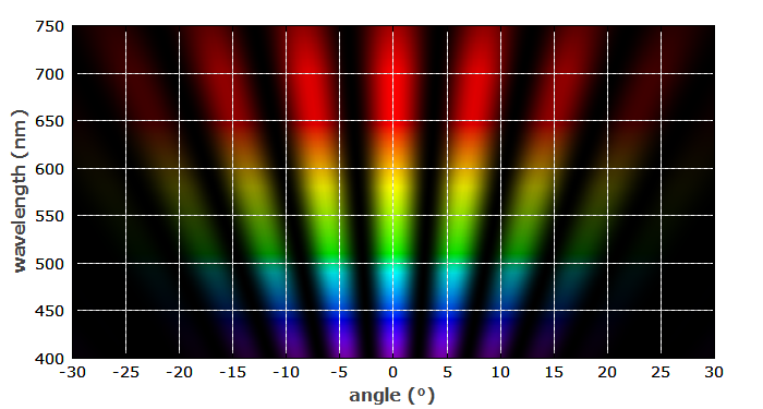 diffraction at double slit