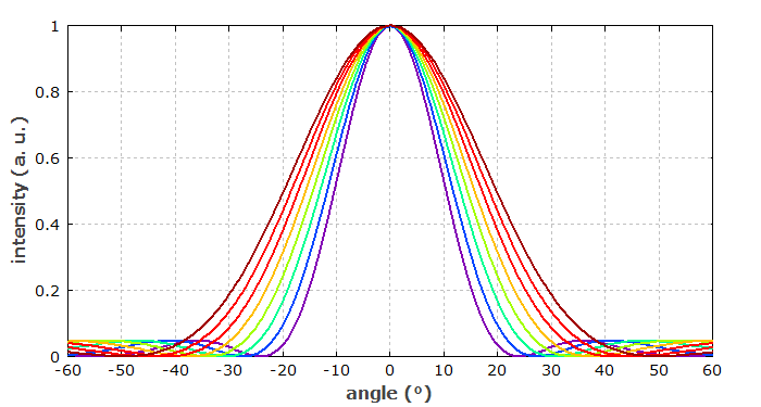 diffraction at single slit