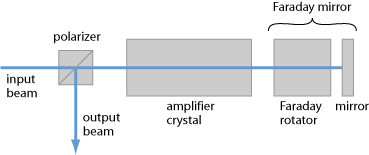 double-pass amplifier with Faraday mirror