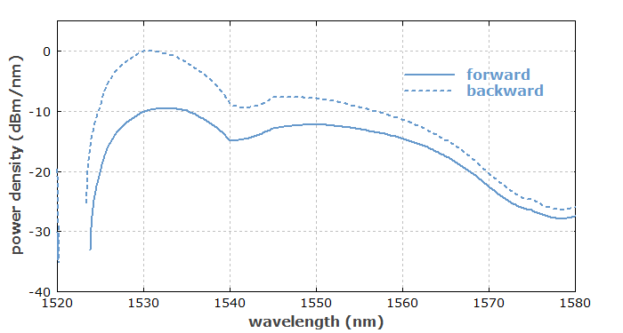 ASE spectrum of erbium-doped fiber amplifier