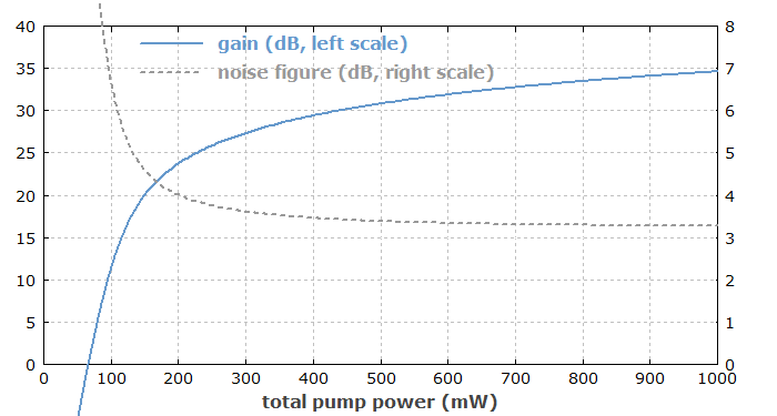 gain and noise figure of EDFA