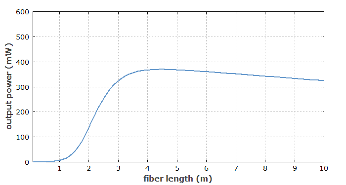 fiber amplifier: dependence on fiber length