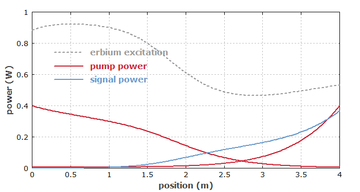 power distribution in erbium-doped fiber amplifier