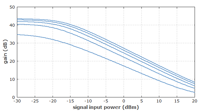 saturation characteristics of erbium-doped fiber amplifier