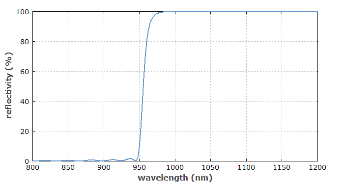 reflectivity spectrum of a dichroic mirror