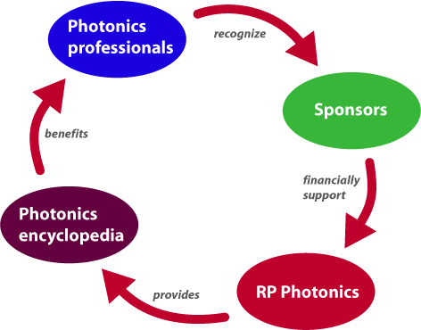 sponsoring of the Photonics Encyclopedia