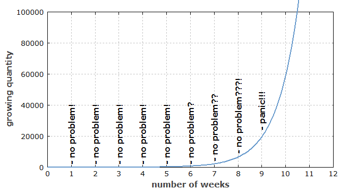 illustration of exponential growth