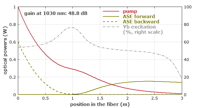 ASE in fiber amplifier