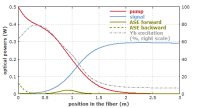 powers and excitation densities in a fiber amplifier