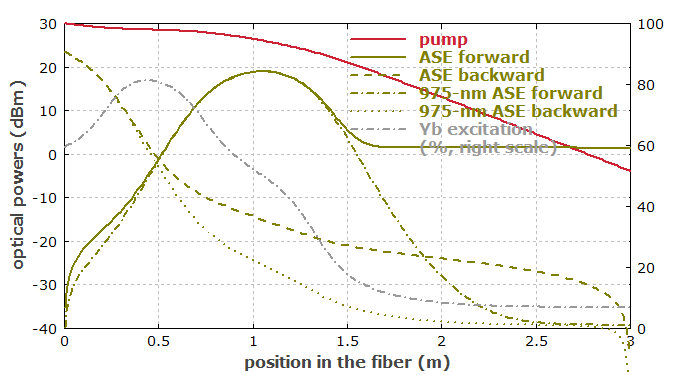ASE in an ytterbium-doped fiber amplifier