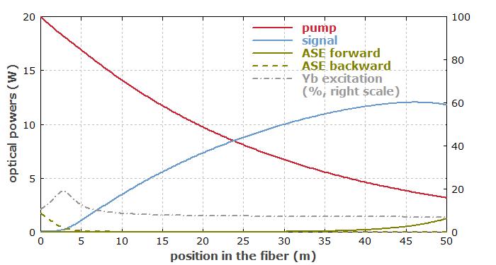 Tutorial Fiber Amplifiers Part 6 High Power Fiber