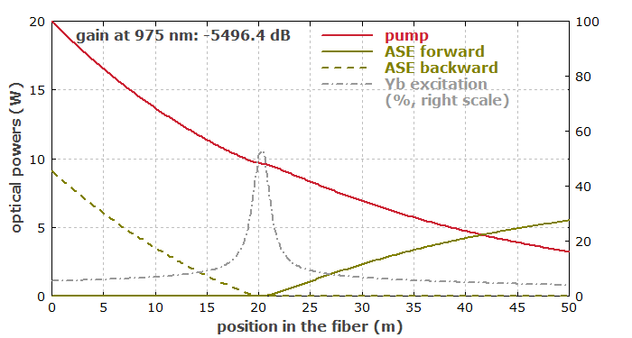 evolution of powers in a double-clad fiber amplifier